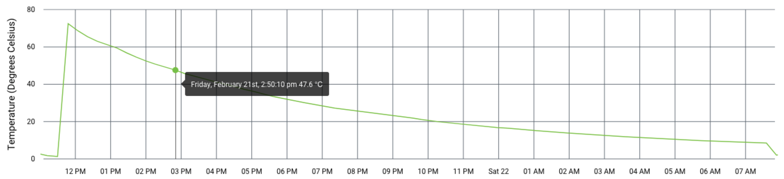 Temperature at 14:50 PM same day was 47.6 degrees
