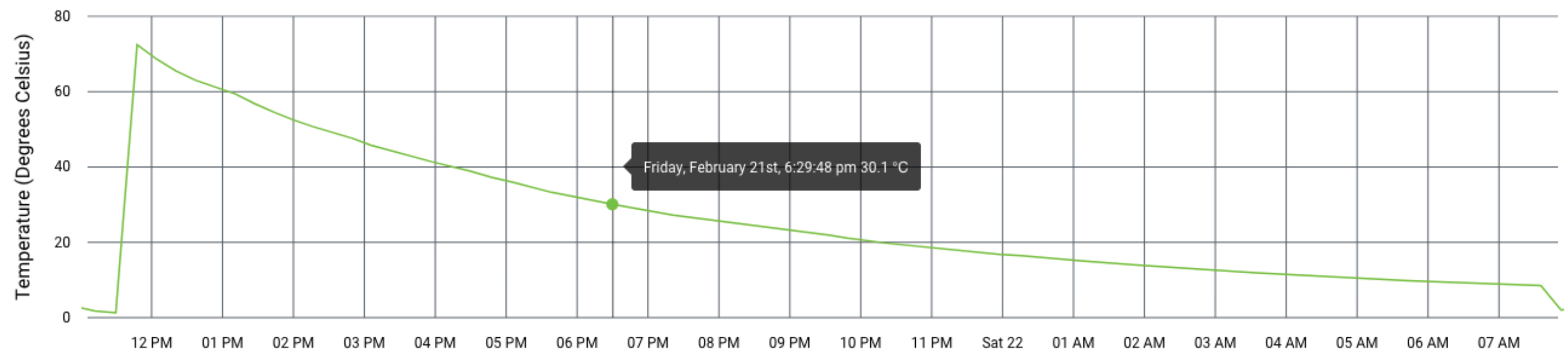 Temperature at 18:29 PM same day was at 30.1 degrees Celsius