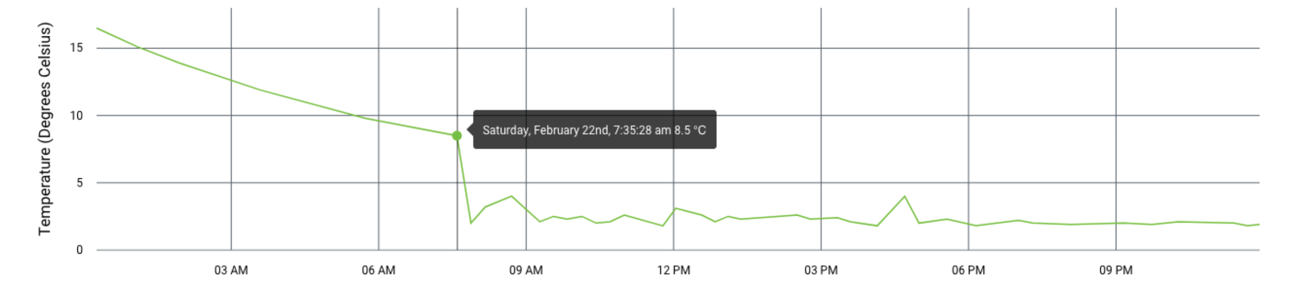 Temperature at 07:35 AM was at 8.5 degrees Celsius.